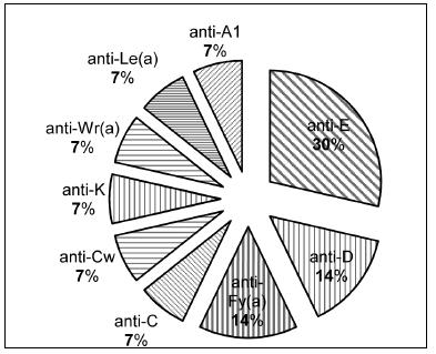Specificita a četnost detekovaných erytrocytových aloprotilátek.
