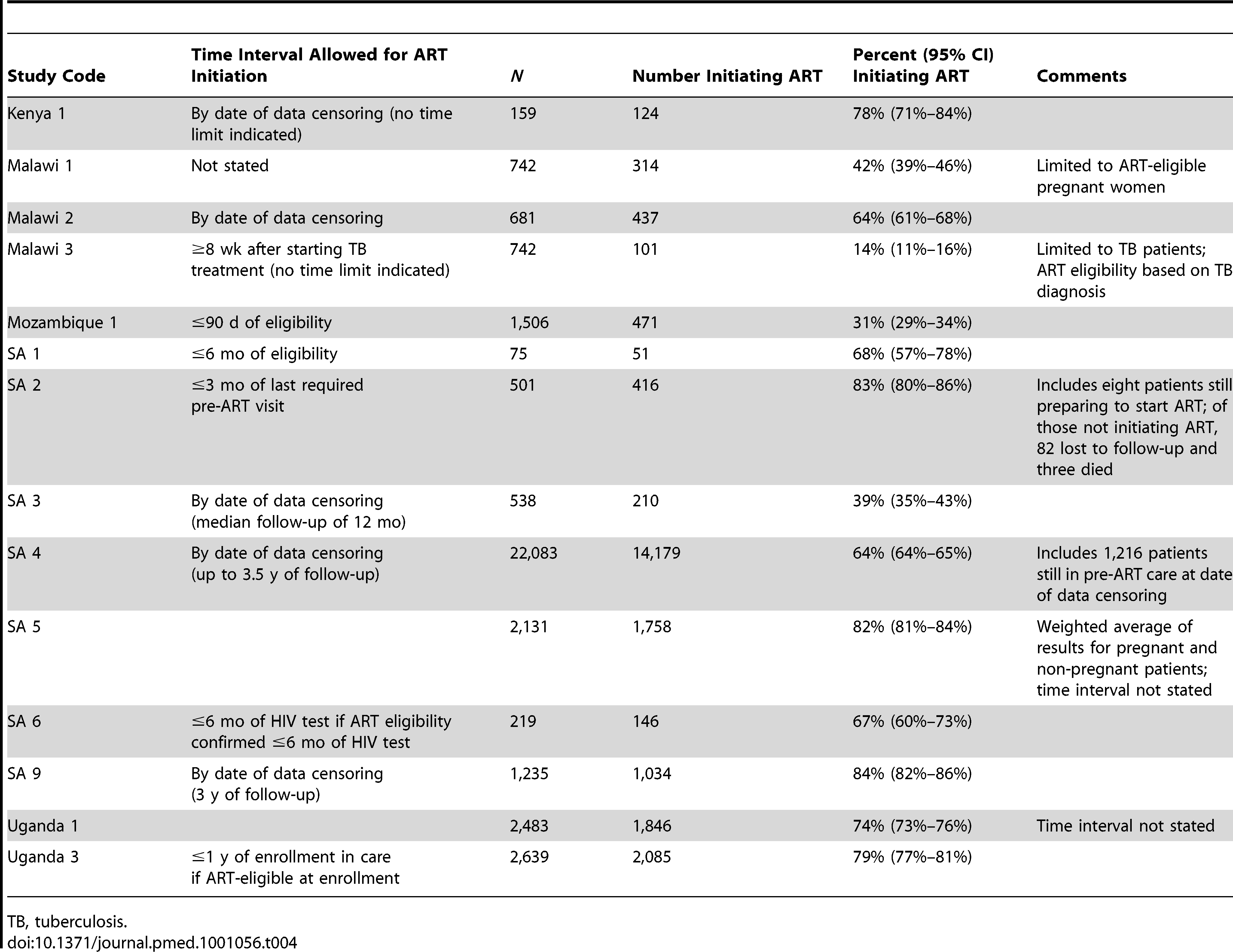 Reported rates of retention or linkage in Stage 3 (ART eligibility to ART initiation).