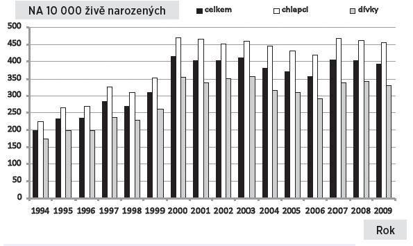 Relativní počty narozených dětí s vrozenou vadou v České republice, 1994–2009, podle pohlaví a celkem Fig. 2. Relative numbers of live births with congenital anomalies in the Czech Republic, 1994–2009, by gender and overall