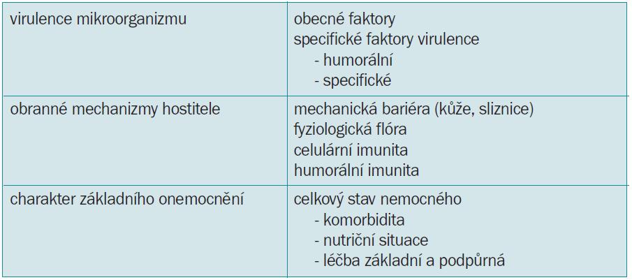 Faktory vzniku a rozvoje oportunní infekce.