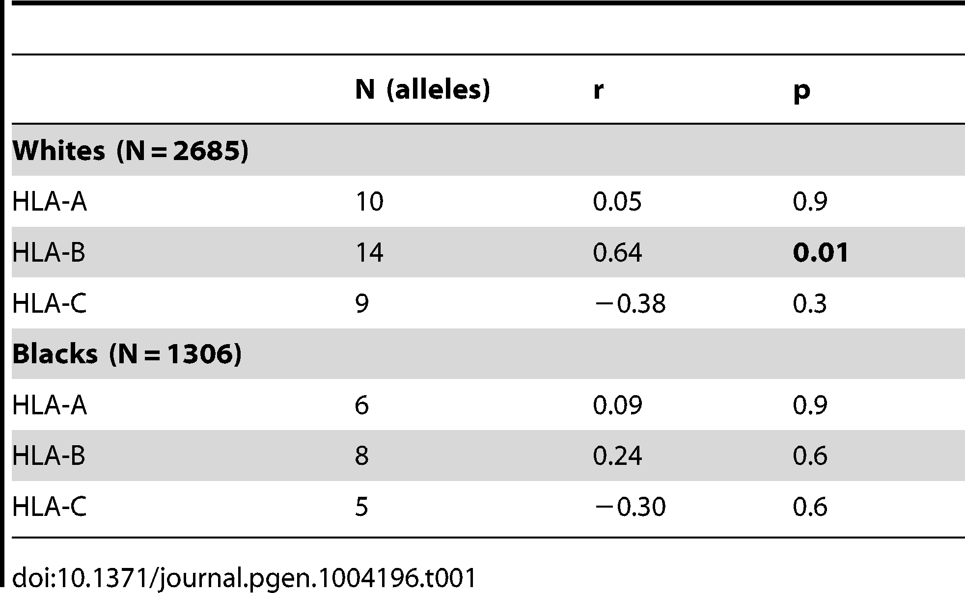 Spearman correlation between LILRB2 binding strength and odds ratios of <i>HLA</i> alleles (p<0.05) for viral load control in HIV-1-infected individuals.