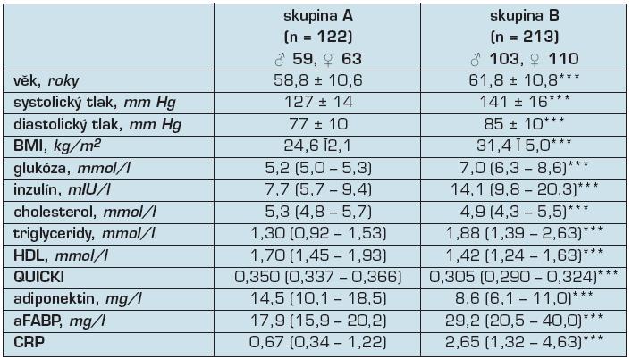 Základní metabolické a klinické charakteristiky všech subjektů