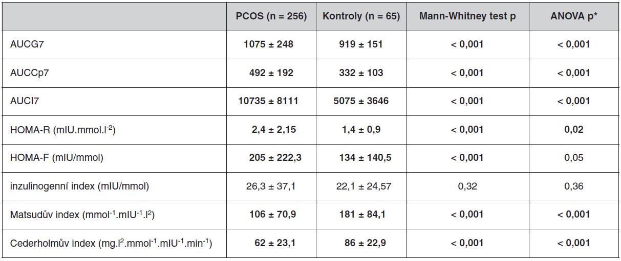 Parametry OGTT u souboru pacientek s PCOS a kontrolního souboru bez antikoncepce
