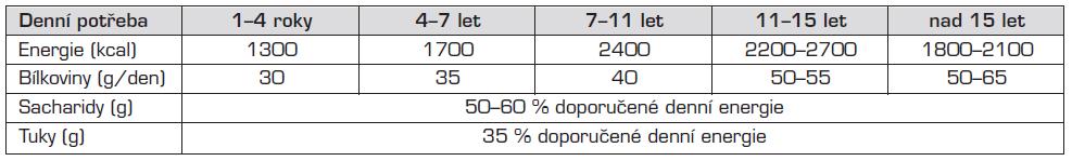 Nutriční doporučení pro pacienty s PKU a HPA (adaptováno podle Rocha a Elsas, Acosta [3, 22]).