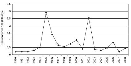 Chorobnosť na tularémiu v Slovenskej republike, 1990-2008 Fig. 1. Incidence of tularemia in the Slovak Republic, 1990- 2008