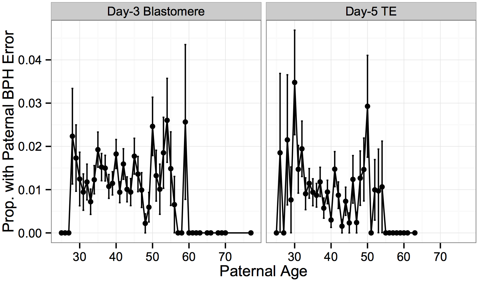 Association between paternal BPH error and paternal age.