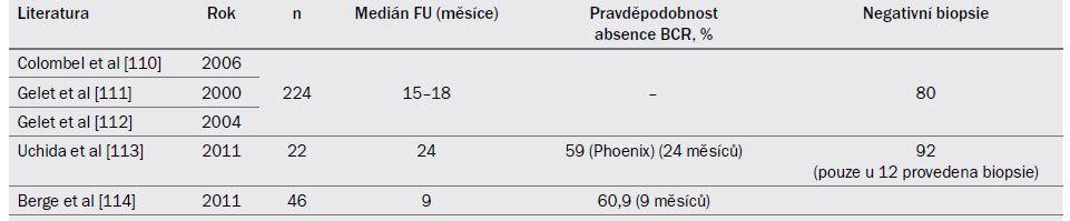 Tab. 19.8. Onkologické výsledky ve vybraných kazuistikách zabývajících se HI FU zahrnujících alespoň 20 pacientů.