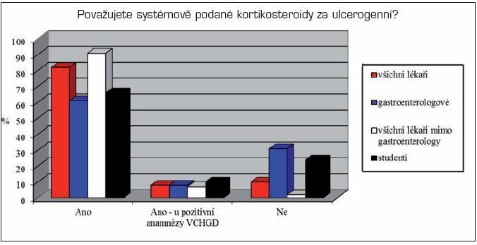 Názory na ulcerogenitu systémově podaných kortikosteroidů