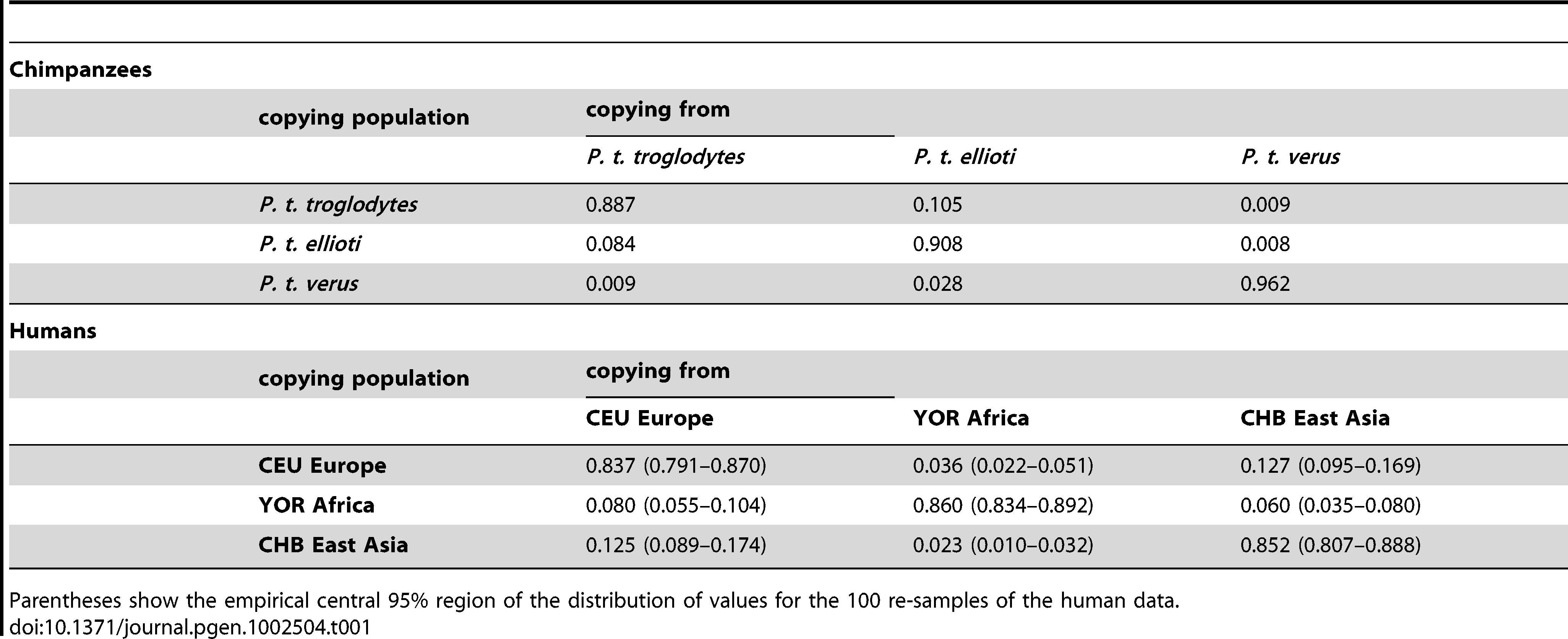 Estimates of the proportion of the sampled genomic regions for which the most closely related haplotype comes from each study population, for chimpanzees and humans.