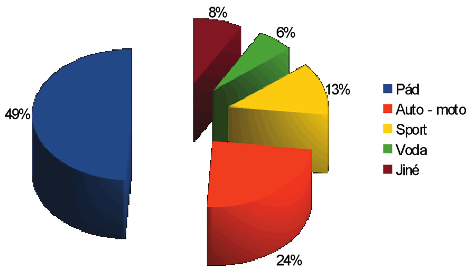 Etiologie posttraumatických míšních lézí Graph 2: Etiology of post-traumatic spinal lesions