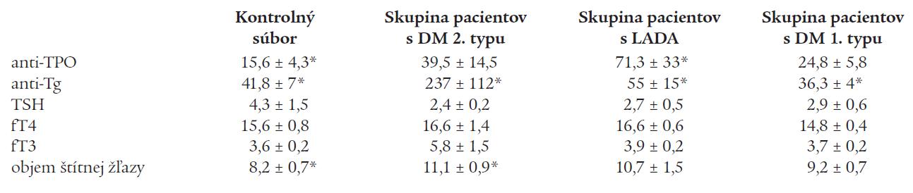 Priemerné hodnoty parametrov tyreoidálneho statusu v kontrolnom súbore a v jednotlivých skupinách pacientov s DM.