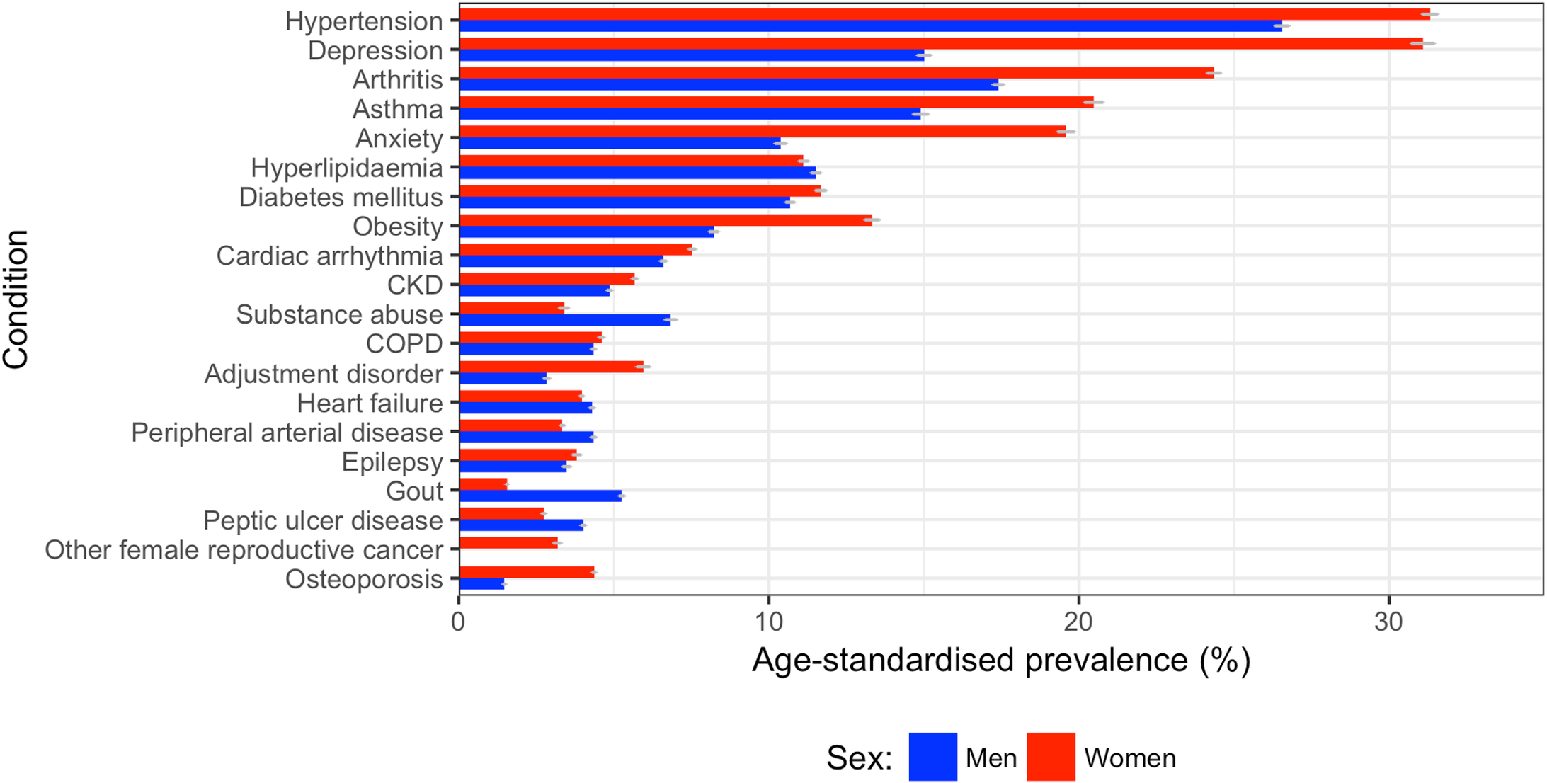 Age-standardised prevalence of comorbidities in women and men.
