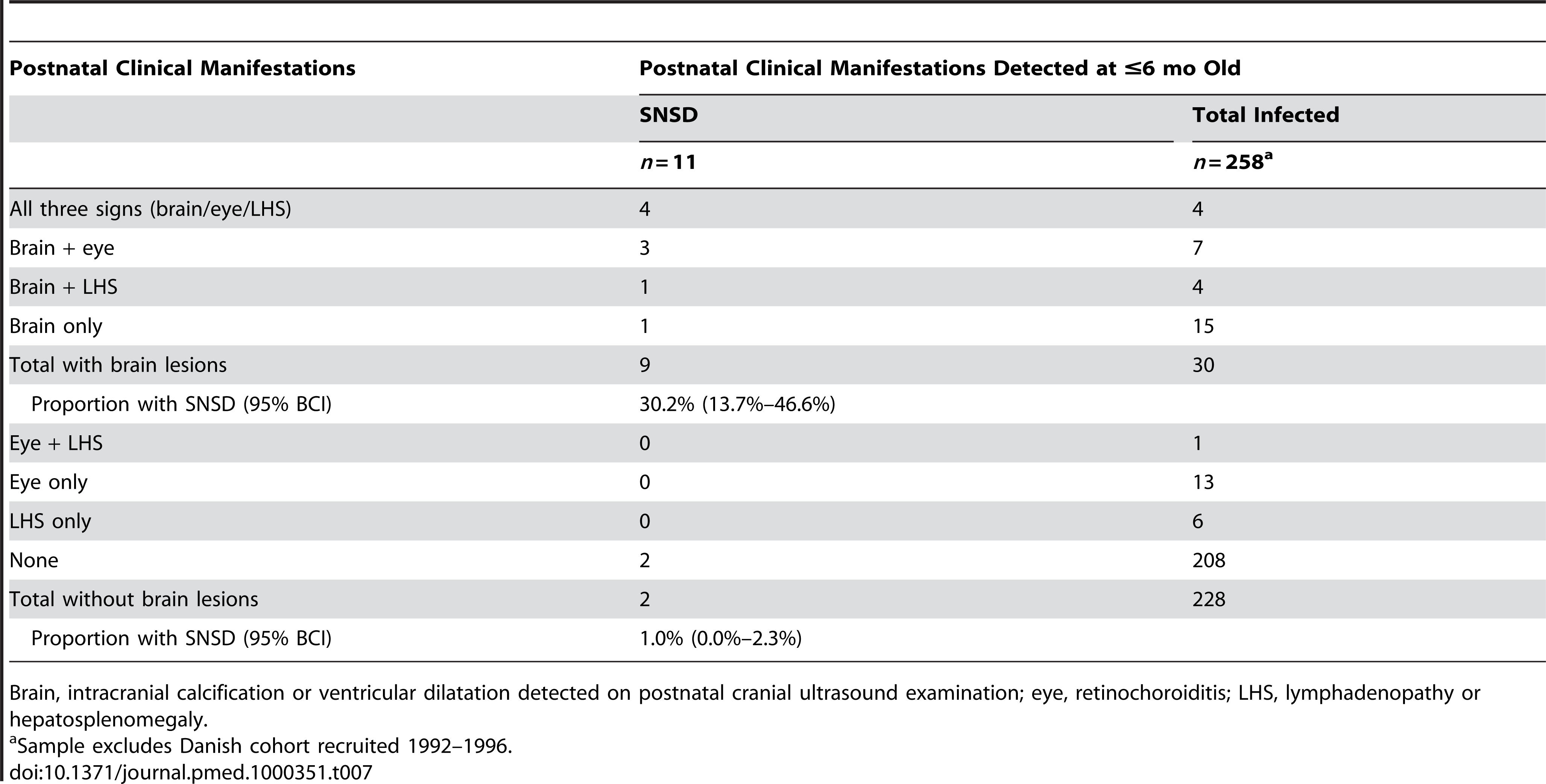 Postnatal clinical manifestations detected in early infancy and probability (%) of SNSD.
