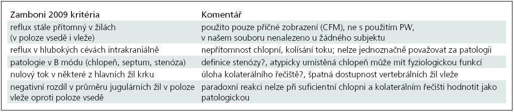 Kritéria CCSVI dle Zamboni 2009 [6] s komentářem, více viz text.