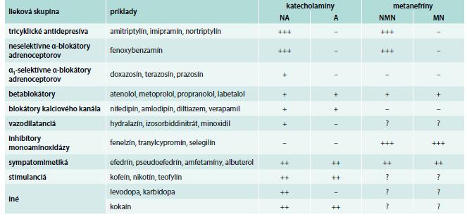 Tab. Lieky, ktoré môžu spôsobiť falošne pozitívne zvýšenie plazmatických a močových katecholamínov alebo metanefrínov.