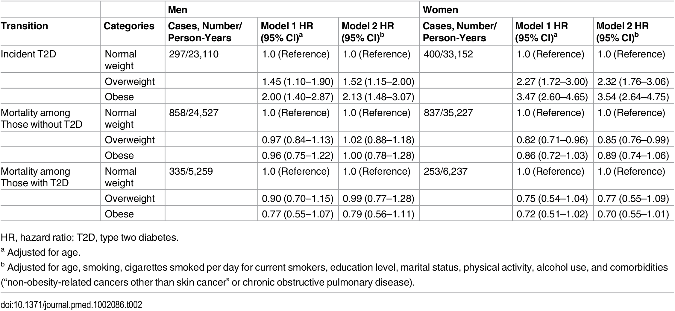 Hazard ratios for incidence diabetes and death in overweight and obese men and women.