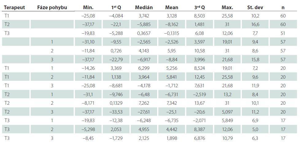 Numerický přehled vychýlení od ideální trajektorie vzhledem k jednotlivým fázím SM a terapeutům.
