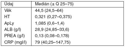 Základní metabolická data u sledované skupiny