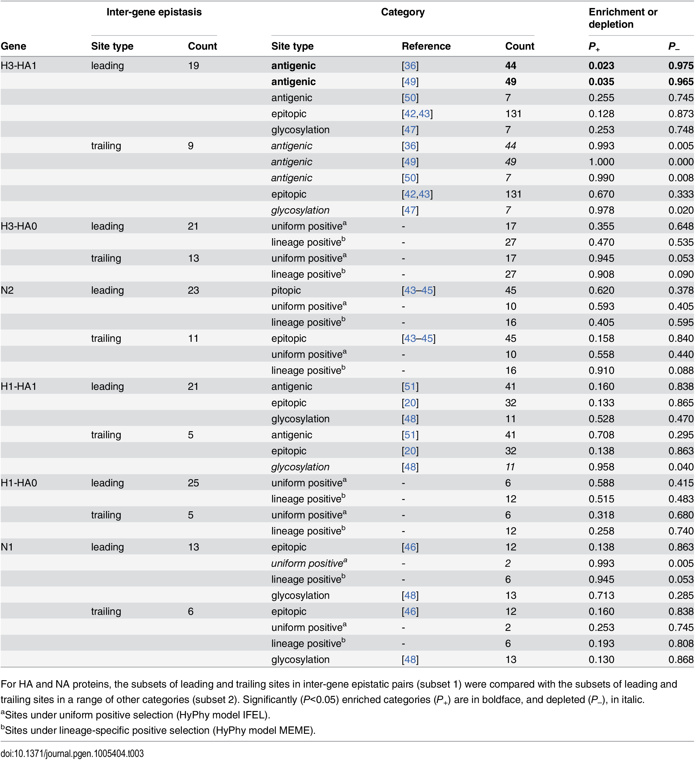 Comparisons of sets of sites evolving under inter-gene epistasis with sets of sites with known properties.