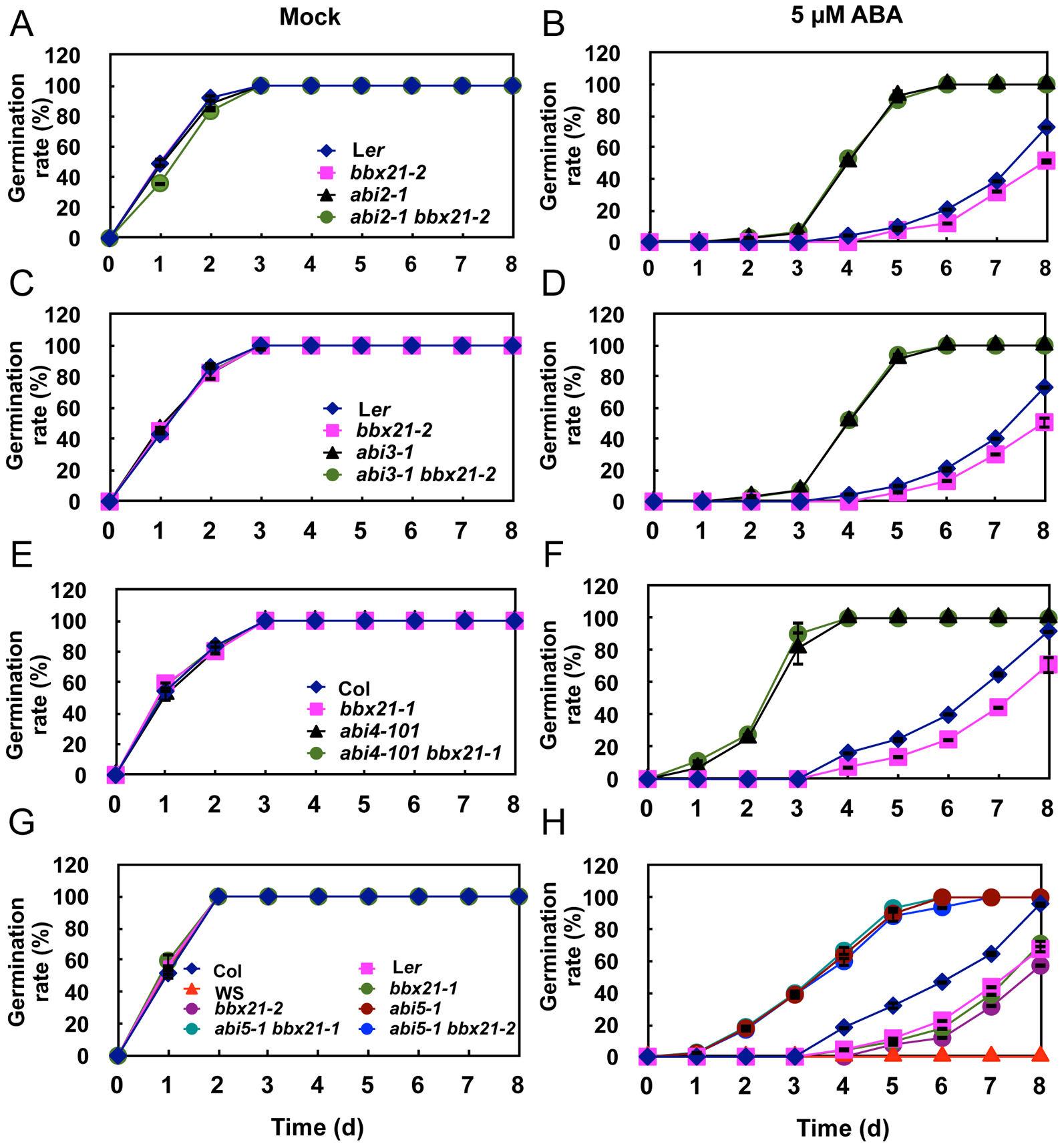 Germination rates of <i>bbx21, ab</i>i and <i>abi bbx21</i> mutants.