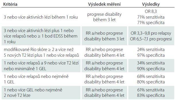 Prediktivní léčebná kritéria podle MAGNIMS skupiny.