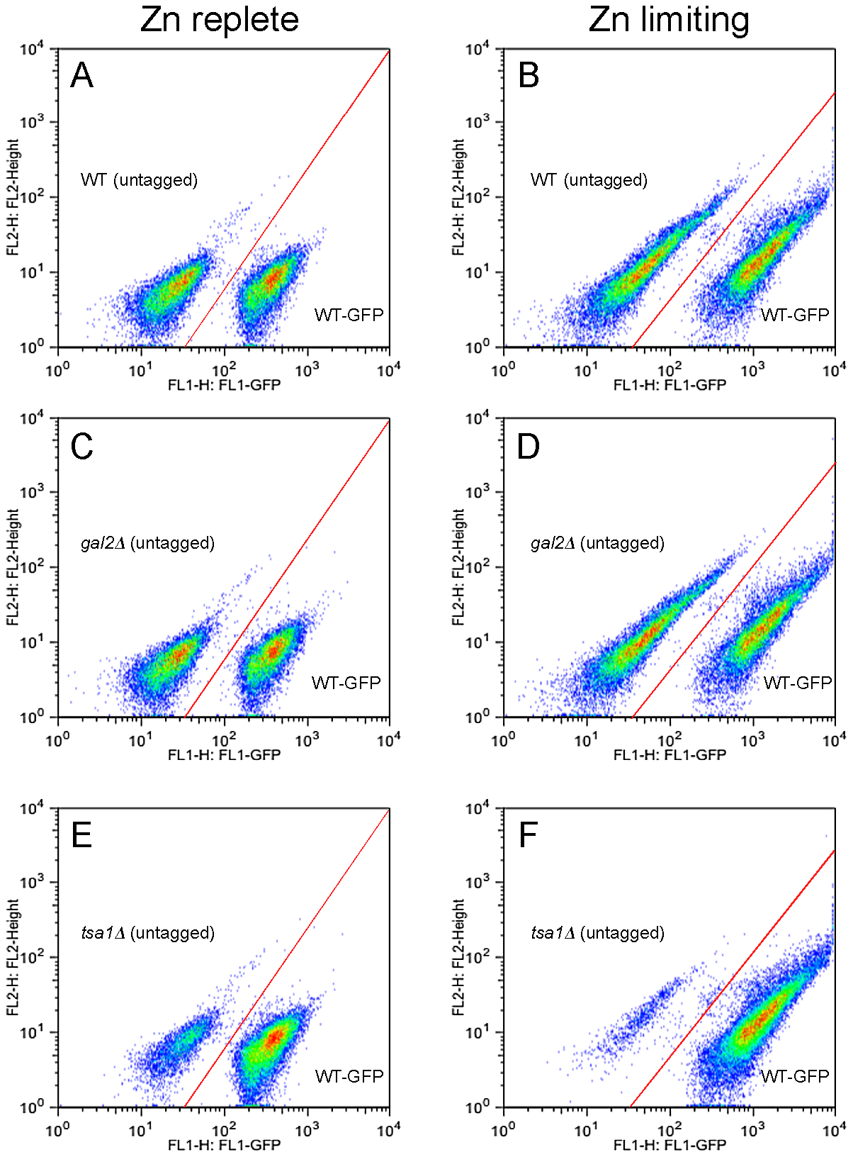 Analysis of low zinc growth by flow cytometry.