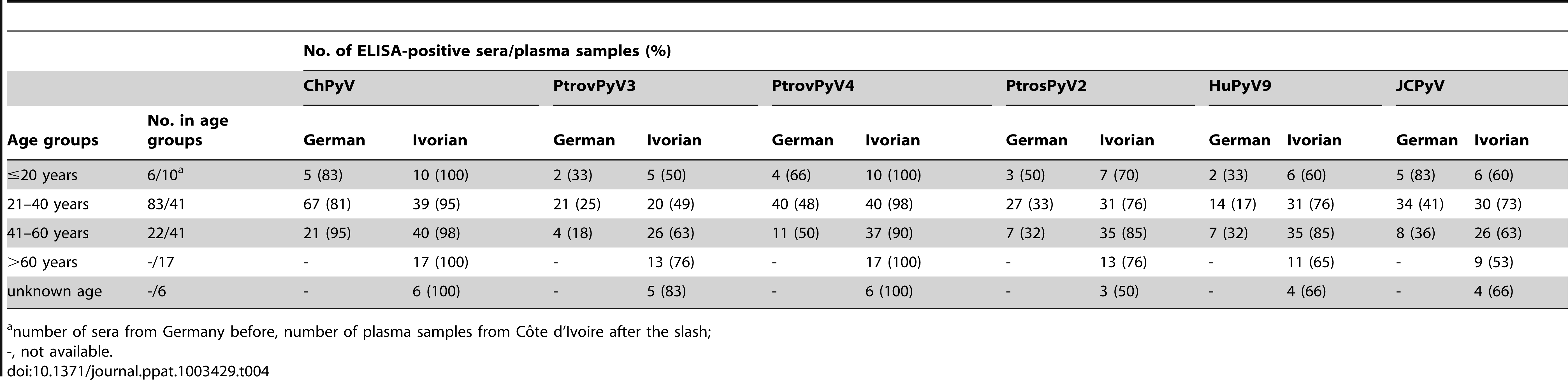 Seroreactivity of German sera and Ivorian plasma samples against polyomaviruses by age group.
