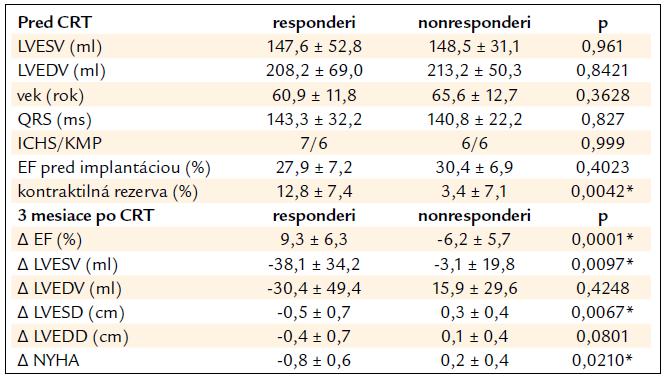 Porovnanie základných parametrov u responderov a nonresponderov pred implantáciou a po 3 mesiacoch od implantácie CRT.