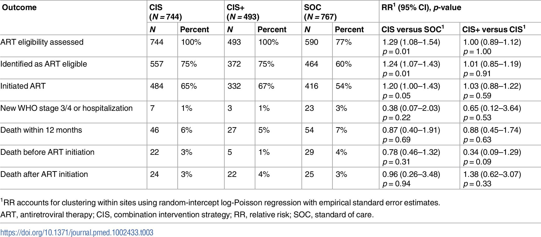 ART determination and initiation, disease progression, and death: CIS versus SOC and CIS+ versus CIS.