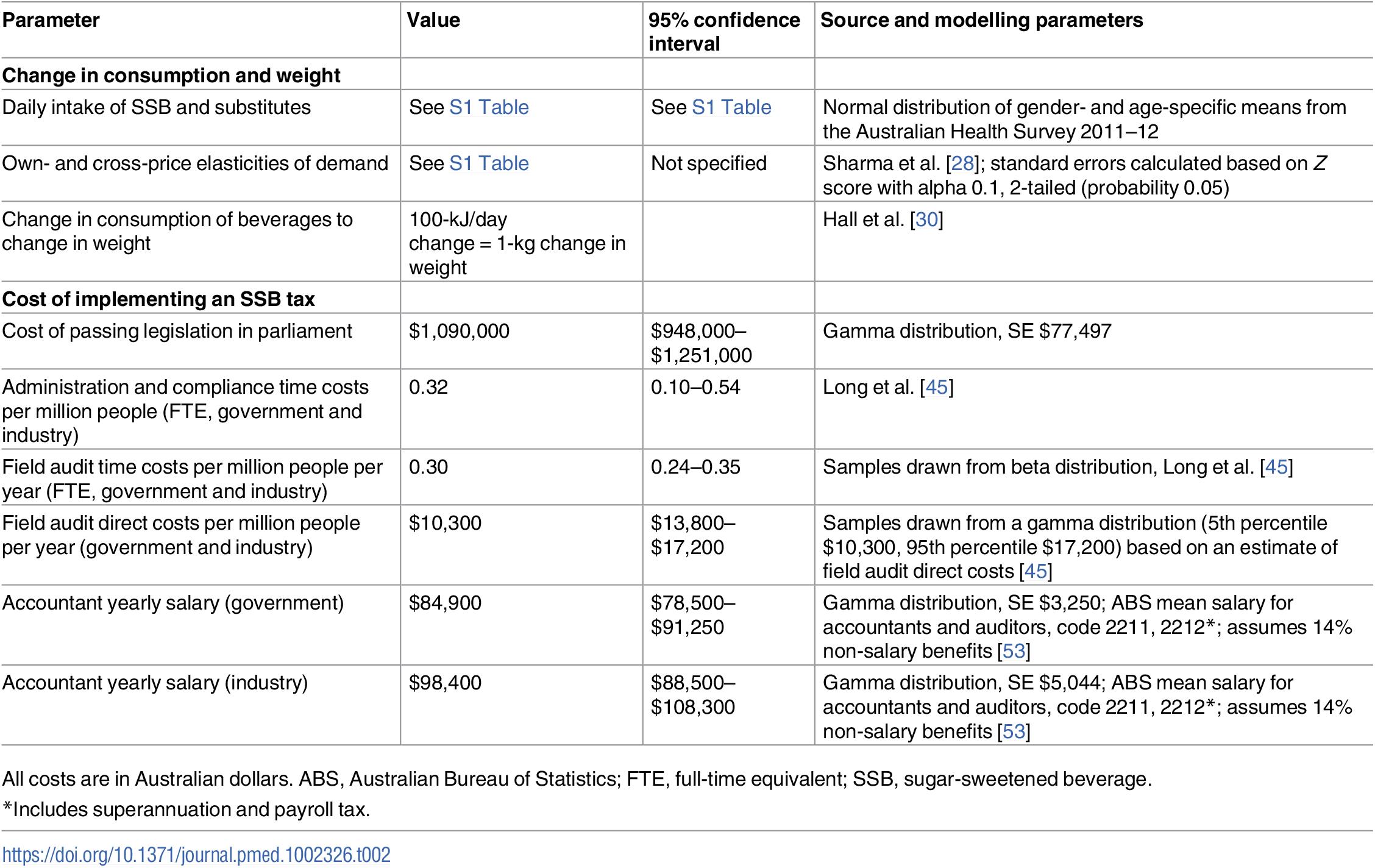 Key model parameters.