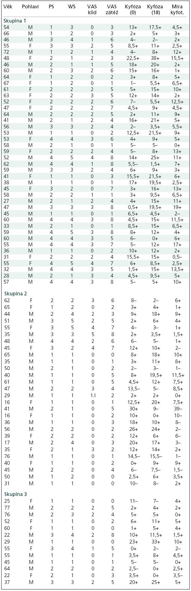 Zařazení jednotlivých pacientů do skupin 1– 3.