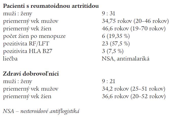 Charakteristika pacientov s reumatoidnou artritídou a kontrolného súboru.
