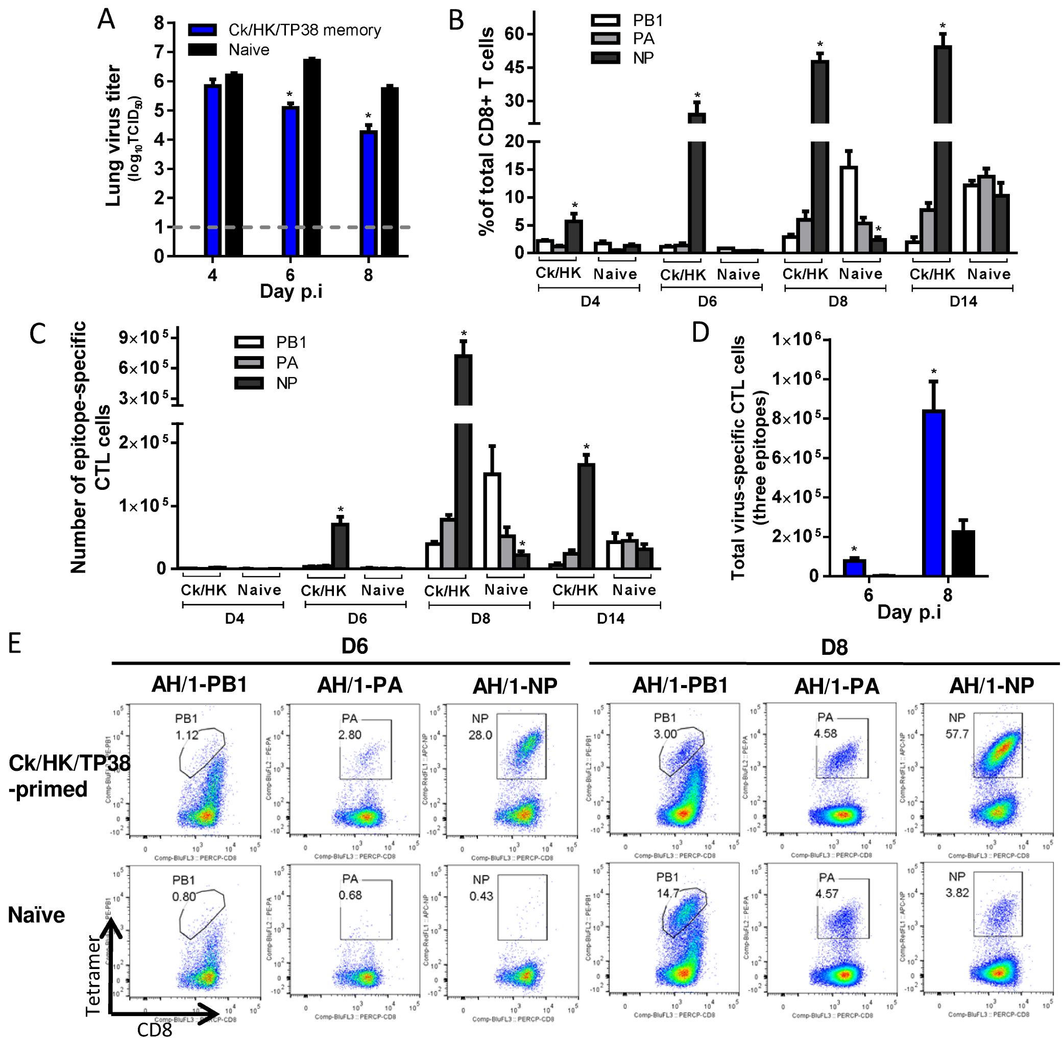 Comparing the primary and secondary CTL responses in naïve and Ck/HK/TP38(H9N2)-primed mice challenged with the H7N9 virus.