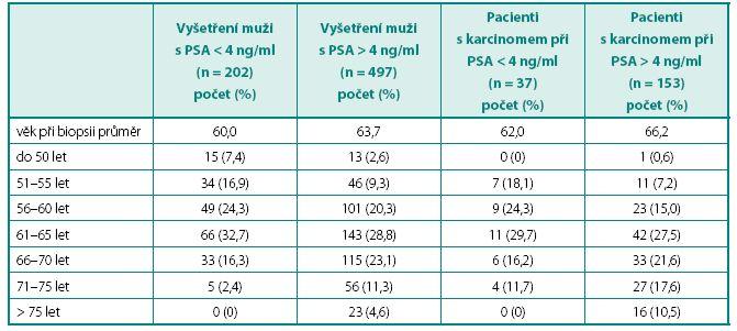 Věková charakteristika souboru Table 1. Age characteristic of patients'file
