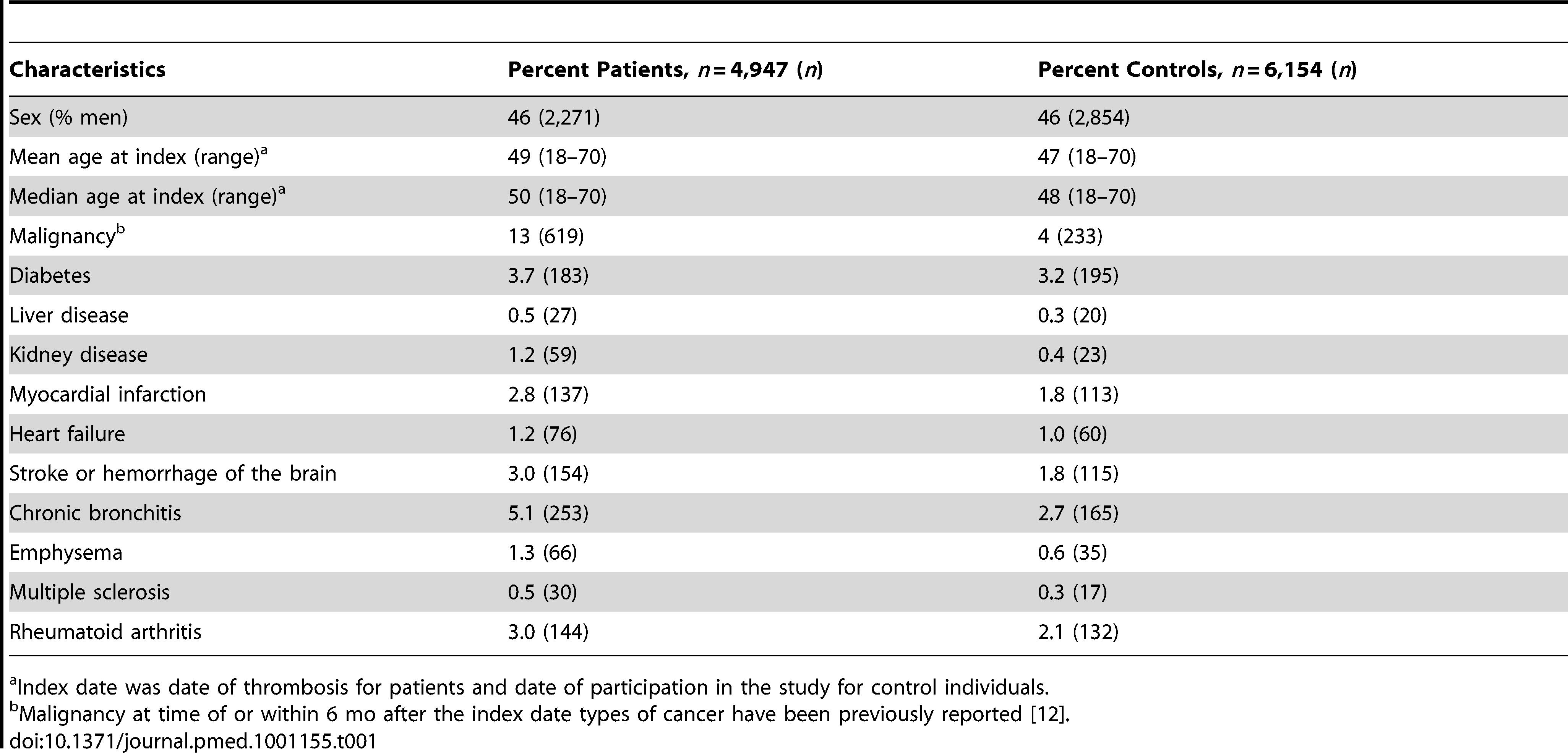 Baseline characteristics of the study population.