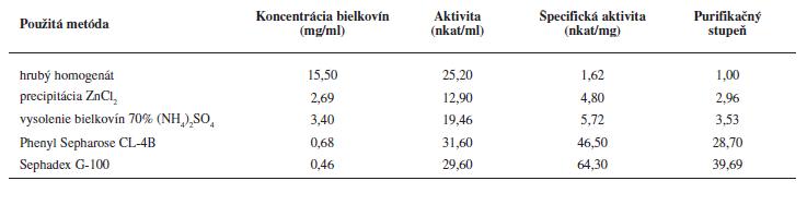Sumarizácia LOX charakteristik v jednotlivých purifikačných stupňoch