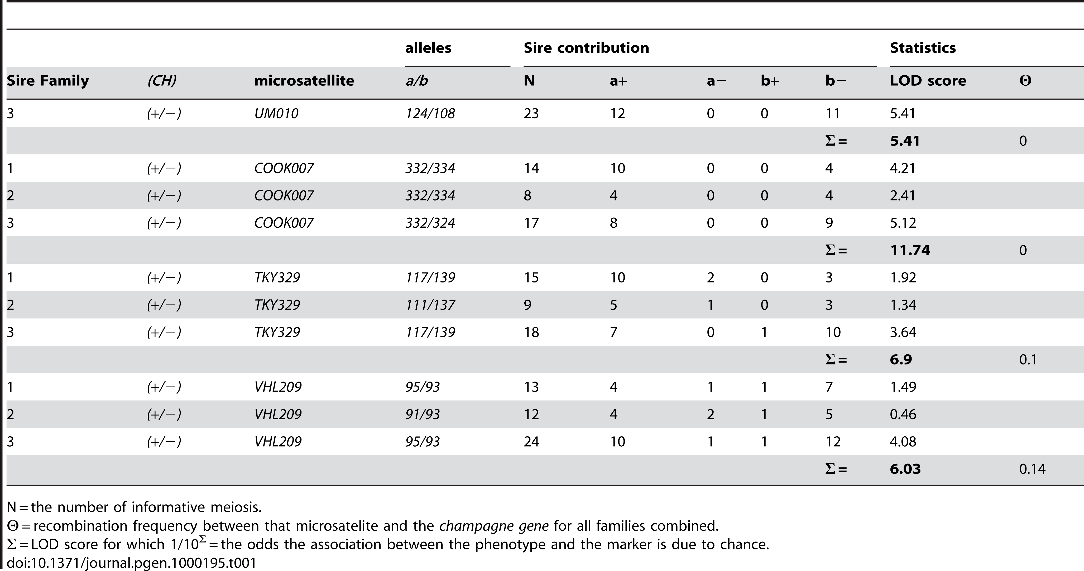 Linkage Analysis between the Champagne Dilution and Microsatellite Markers; <i>UM010</i>, <i>COOK007</i>, <i>TKY329</i> and <i>VHL209</i>.