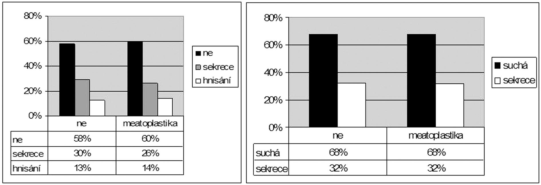 Časné hojení a stav ucha (trepanační dutiny) v dlouhodobém sledování podle meatoplastiky.
