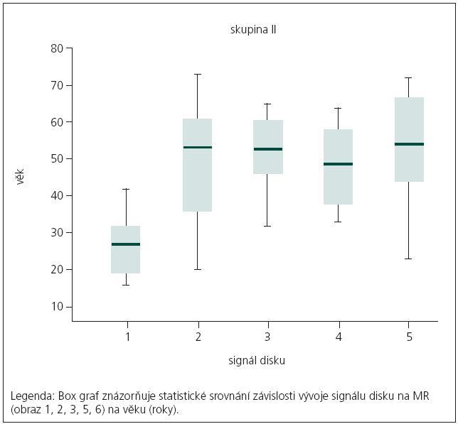 Statistické srovnání závislosti vývoje signálu disku na MR na věku.