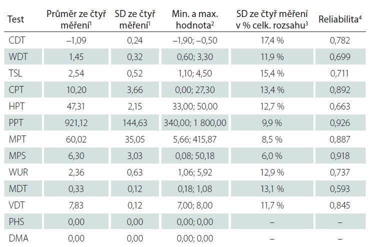 Deskriptivní statistika a reliabilita čtyř opakovaných měření QST protokolu (n = 26).