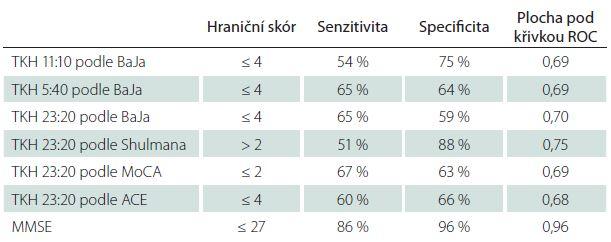 Diagnostické charakteristiky tří časů TKH hodnocených podle skórování BaJa a porovnání s MMSE.