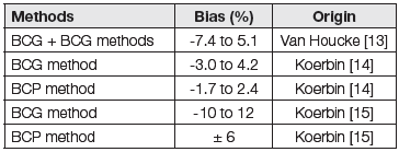 Table 3: Recent studies of bias in serum albumin measurement by using the methods BCG-BCP from global producers