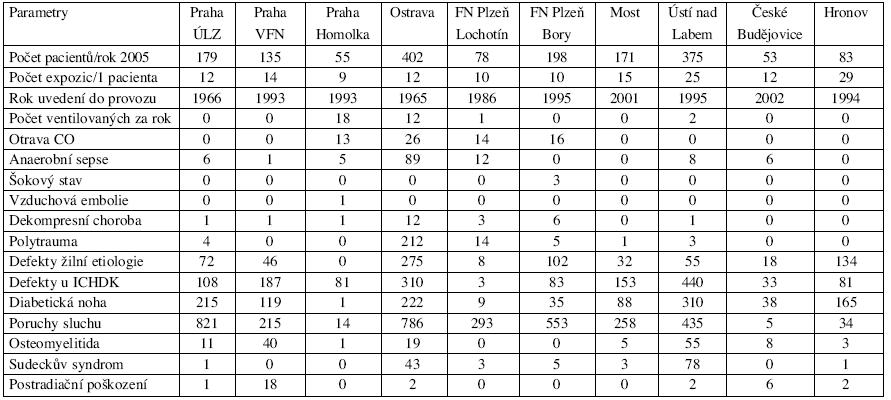 Průzkum léčebných aktivit u 10 barokomor na území ČR v letech 2001–2005