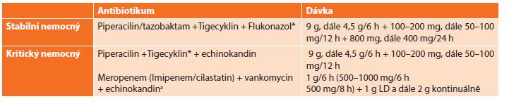 Antimikrobní režim doporučený WSES pro léčbu nozokomiálních nitrobřišních infekcí Tab. 4: Antimicrobial regimen recommended by WSES for management of hospital-acquired intraabdominal infections