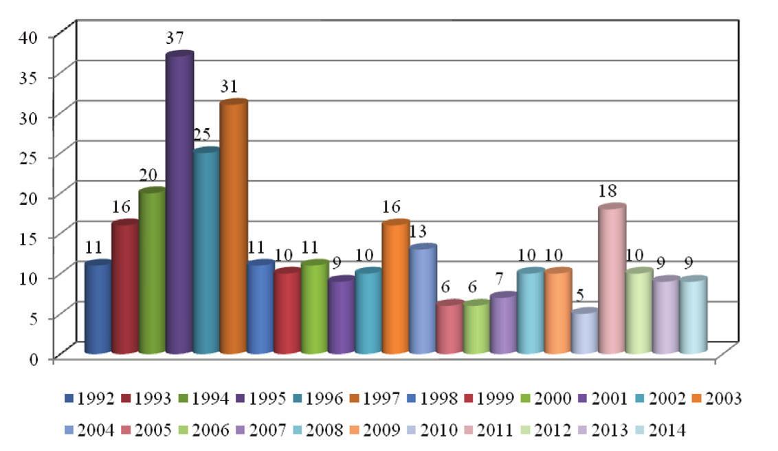 Boreliosis v ČR v letech 1992–2014