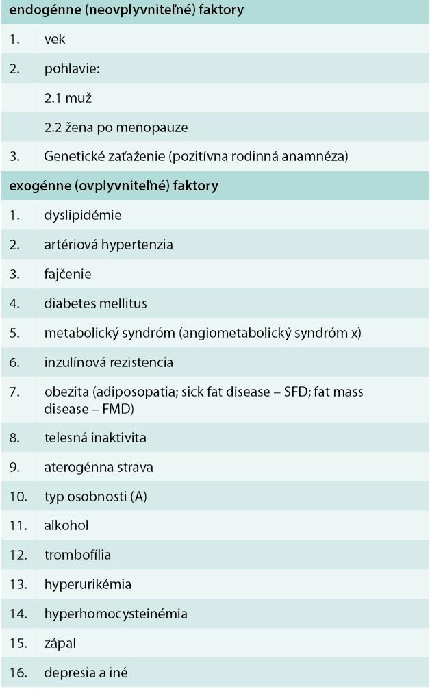 Rizikové vaskulárne faktory (rizikové faktory aterosklerózy)