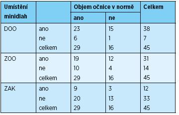 Objem očnice v normě (ano/ne) ve vztahu k umístění minidlah