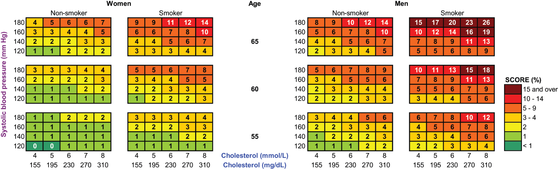 Ten-year total CVD mortality risk (percent) predicted by SCORE European low-risk charts.