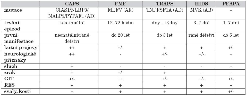 Přehled jednotlivých syndromů periodických horeček.