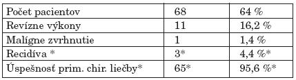 Charakteristiky pleomorfného adenómu (n = 109).
